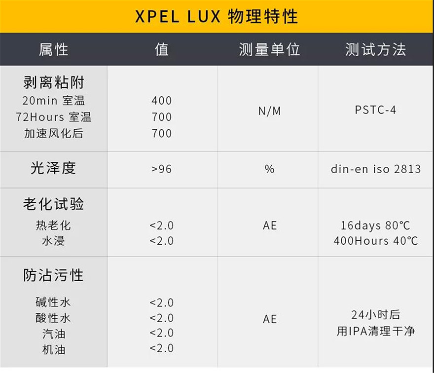 XPEL LUX 物理特性